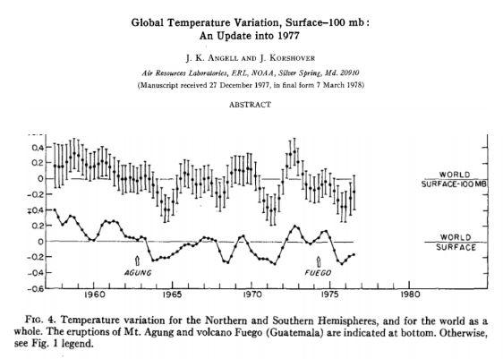 global temps variation chart