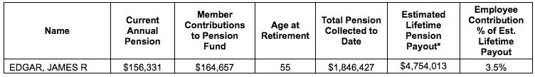 edgar pension info